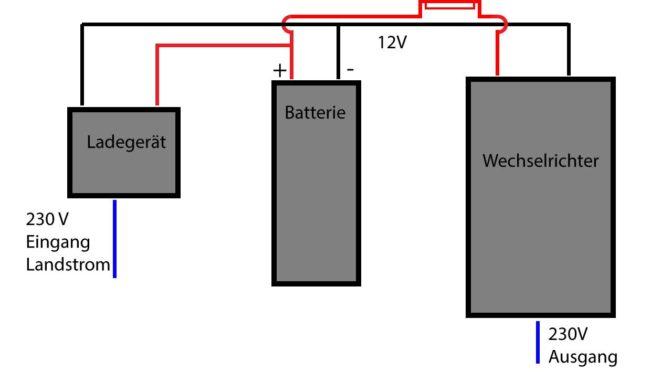 Ladegerät, Batterie, Wechselrichter einbauen: so macht man es selber